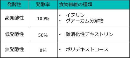 ガスの発酵率と各食物繊維の関係