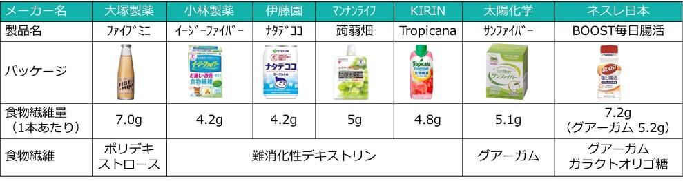世の中の食物繊維ドリンク比較表