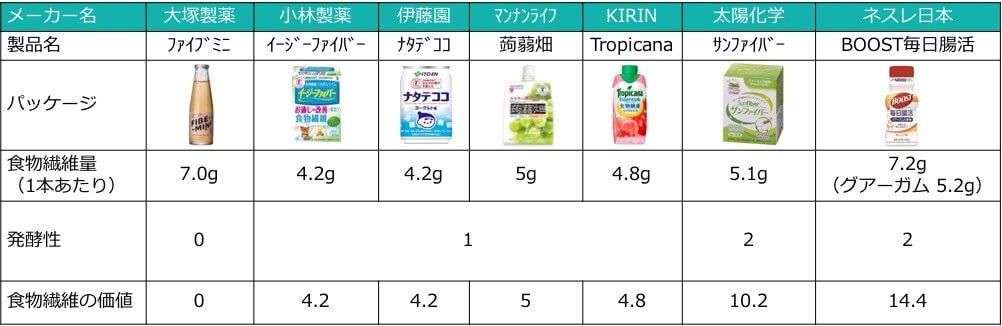 食物繊維の量 x 発酵性の指数 = 食物繊維の価値で算出した世の中の食物繊維ドリンク比較表