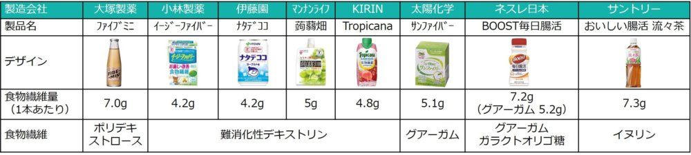 流々茶を含めた世の中の食物繊維ドリンク
